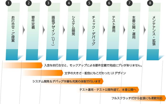 【未経験OK】仕分け・ピッキング・梱包・検品│新潟県内 派遣